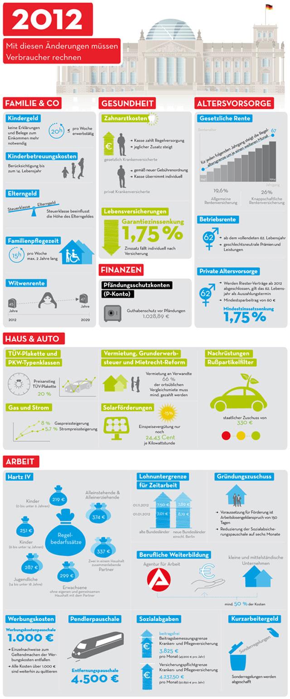 In Deutschland stehen 2012 einige Änderungen für Konsumenten bevor